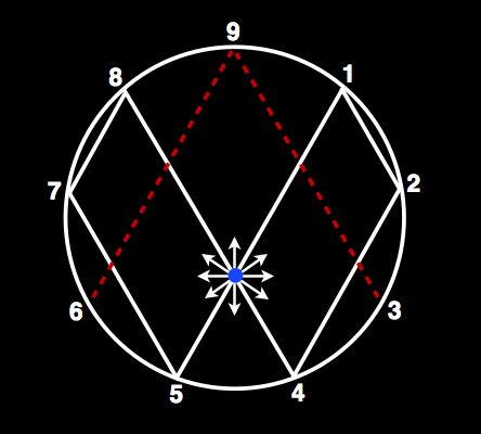 Vortex Math Solfeggio Modality And Trines