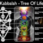 YouTube Playlist: Chakra Energy Systems Philosophies Remixed