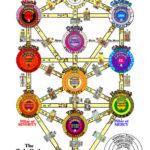 Tree of Life Kabbalah Qabalah