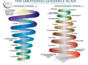 Emotion Spiral(s)